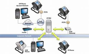 Voip  Voice Over Internet Protocol  Architecture And Features