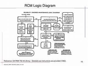 Ppt - Reliability Centered Maintenance  Rcm  Analysis Powerpoint Presentation