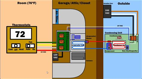How Air Condition Ventilation Furnace Works Hvac