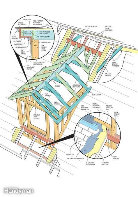 Dormer Construction Plans by How To Frame A Gabled Dormer How To