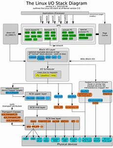 Identity Zero    Linux Io Stack Diagram