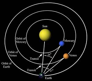 Plot the orbit of mercury