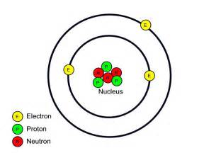 Protons Neutrons Electrons Lithium Atom