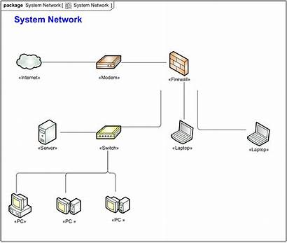Diagram Network System Example Networking Api Version