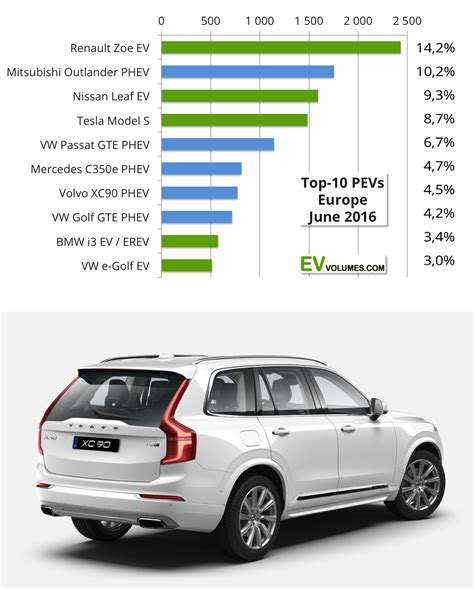 Top 5 Electric Cars 2016 by 91 000 Electric Cars Sold In Europe In 1st Half Of 2016