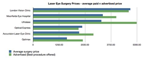 laser eye surgery costs advertised  actual prices