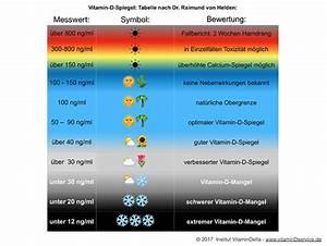 Vitamin D Spiegel Berechnen : wo ist das ziel f r meinen vitamin d spiegel vitamin d service ~ Themetempest.com Abrechnung