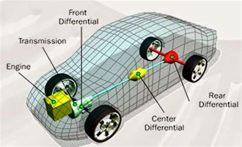 Automobile Transmission System (part 1)