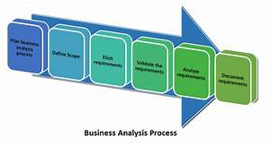Learn How To Do  U0026 39 Business Analysis U0026 39  In 6 Processes