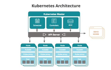 kubernetes  introduction   container