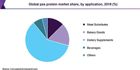 Pea Protein Market Size & Share | Industry Analysis Report ...