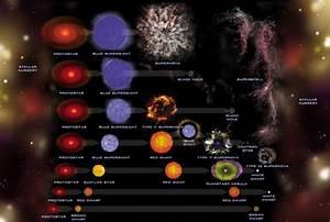 Star Life Cycles