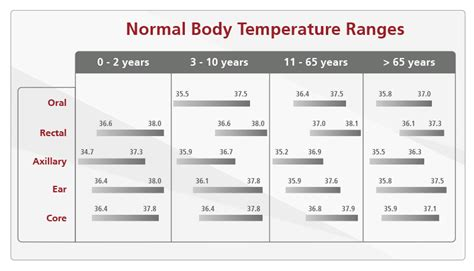 what is normal temperature for adults