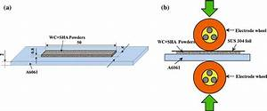 Microstructure And Wear Behavior Of Cermet  Iron Alloy