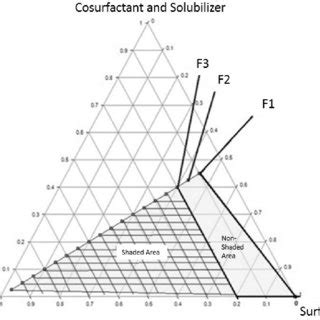 Sd Phase Diagram by Solubility Studies Of Isotretinoin In Various Excipients