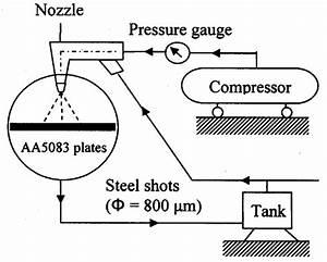 Schematic Diagram Of The Shot Peening Process