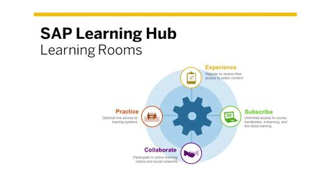 sap learning hub learning rooms youtube