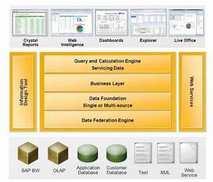Introduction To Sap Businessobjects Bi Suite