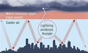 Explainer  What Is Thunder  - Social Media Blog
