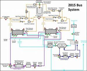 Flow Schematic For The 2014  2015 Bus Fuel Cell System