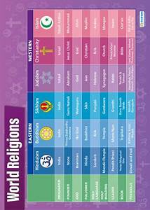 World Religions Religious Studies Poster