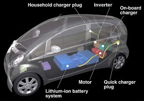 electric vehicles battery electric vehicle basics