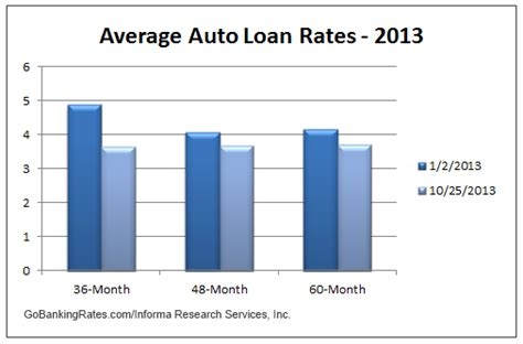 Compare Auto Finance Rates
