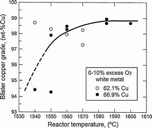 Blister Copper Grade As A Function Of The Reactor