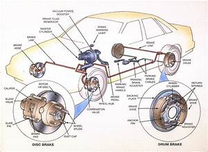 How To Repair A Brake Fluid Leak In Your Classic Car