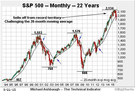sp  threatens   longer term bearish shift