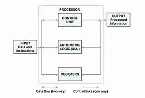 Store Program Control Concept