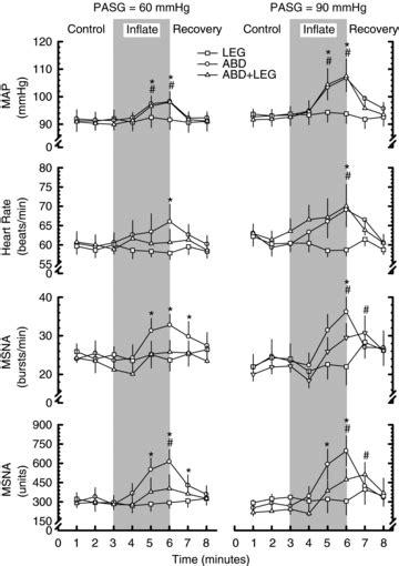Pneumatic antishock garment inflation activates the human