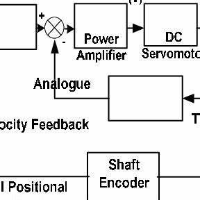 block diagram of cnc machine tool control system With block diagram of cnc machine
