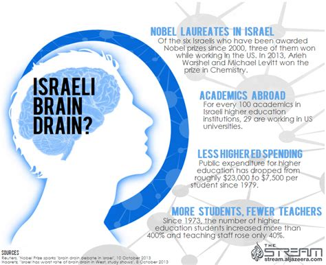 Infographic Is There An Israeli 'brain Drain'?
