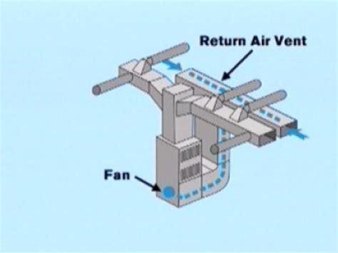 HVAC: Install an Air Supply Line and a Cold Air Return
