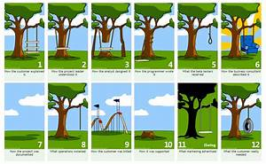 Project Management - A Tree Swing Story