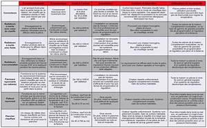 Comparatif Radiateur Inertie : comparatif chauffage electrique chauffage climatisation ~ Premium-room.com Idées de Décoration