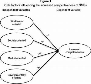 The impact of corporate social responsibility factors on ...