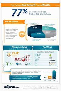 How Job Seekers Are Using Mobile [INFOGRAPHIC]