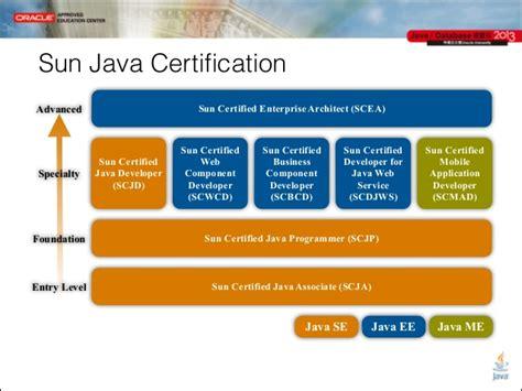 Jcd 2013 Ocm Java Developer
