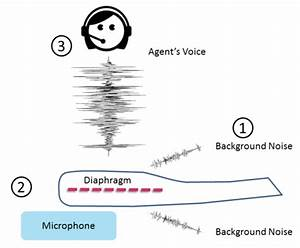 Technology Toolkit  U2013 Noise