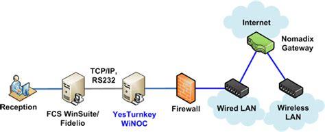 yesturnkey technology  wi fiiot wireless hotel