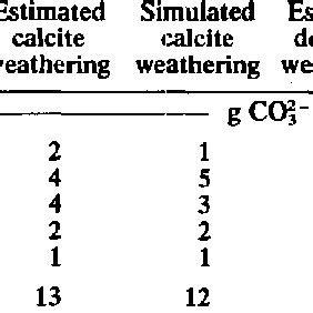 Why study weathering, erosion & soils. (PDF) Pyrite Oxidation, Carbonate Weathering, and Gypsum ...