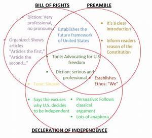 Joan  Interpretation  The Meaning Behind America U0026 39 S Documents