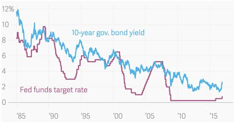 Interest rates, inflation, and Trump: Is this the end of ...