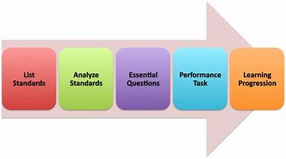Step Process Five Task Performance Learning Fun