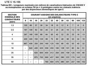Section Cable Electrique Alimentation Maison : calcul diametre cable electrique c ble lectrique ~ Premium-room.com Idées de Décoration