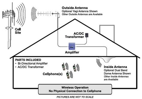 Digital Antenna With Lifier Installation Diagram For A Pre by Wpsantennas 800mhz Cellular Repeaters And Antennas