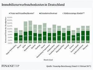 Zinsen Für Kredit Berechnen : finanzierungsrechner rechner f r die immobilienfinanzierung immobilienrechner online ~ Themetempest.com Abrechnung