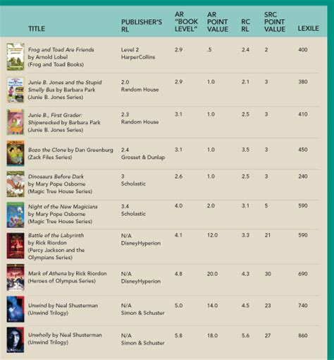 guide to reading levels american libraries magazine
